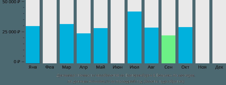 Динамика стоимости авиабилетов из Екатеринбурга в Бельгию по месяцам