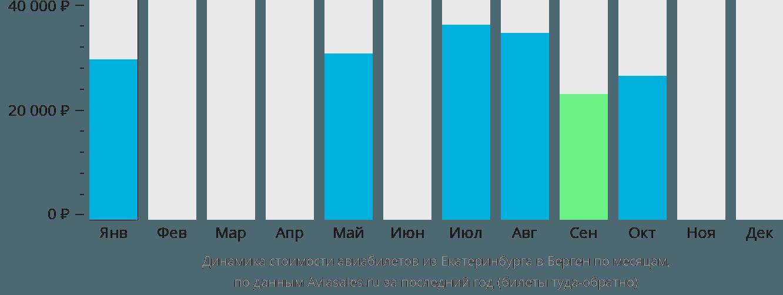 Динамика стоимости авиабилетов из Екатеринбурга в Берген по месяцам