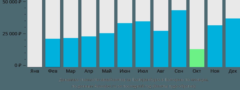 Динамика стоимости авиабилетов из Екатеринбурга в Болгарию по месяцам