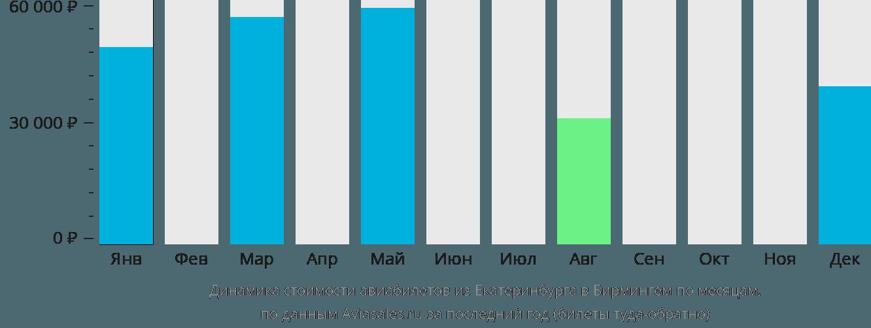 Динамика стоимости авиабилетов из Екатеринбурга в Бирмингем по месяцам