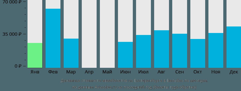 Динамика стоимости авиабилетов из Екатеринбурга в Бильбао по месяцам