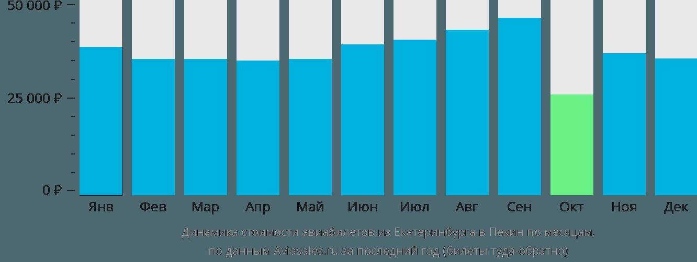 Динамика стоимости авиабилетов из Екатеринбурга в Пекин по месяцам
