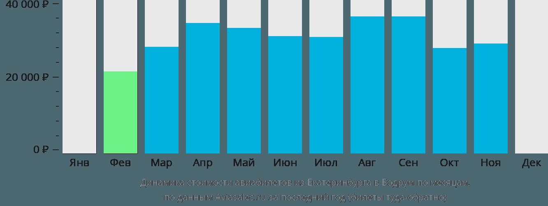 Динамика стоимости авиабилетов из Екатеринбурга в Бодрум по месяцам