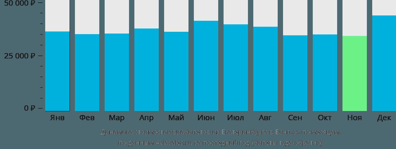 Динамика стоимости авиабилетов из Екатеринбурга в Бангкок по месяцам