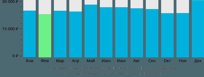 Динамика стоимости авиабилетов из Екатеринбурга в Болонью по месяцам