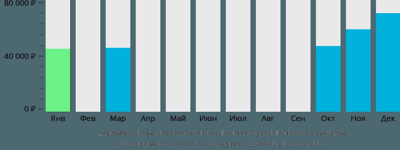 Динамика стоимости авиабилетов из Екатеринбурга в Бангалор по месяцам