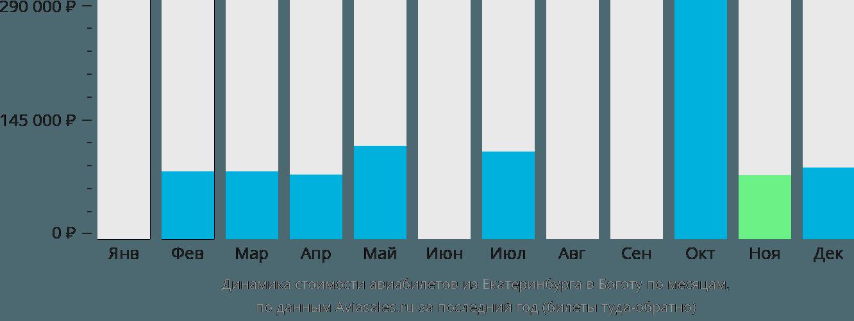 Динамика стоимости авиабилетов из Екатеринбурга в Боготу по месяцам