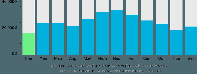 Динамика стоимости авиабилетов из Екатеринбурга в Бургас по месяцам