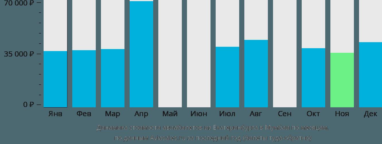 Динамика стоимости авиабилетов из Екатеринбурга в Мумбаи по месяцам