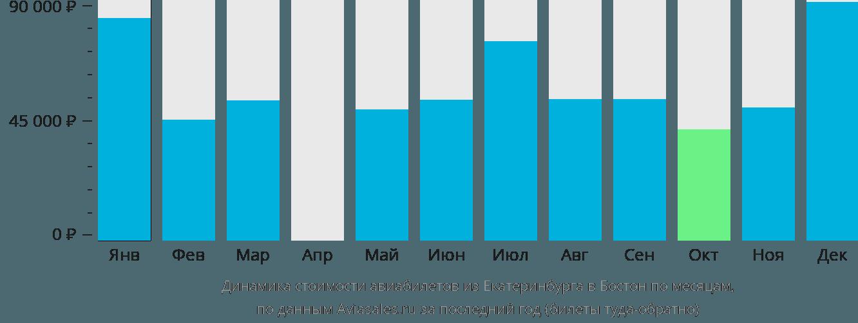 Динамика стоимости авиабилетов из Екатеринбурга в Бостон по месяцам