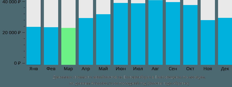 Динамика стоимости авиабилетов из Екатеринбурга в Благовещенск по месяцам