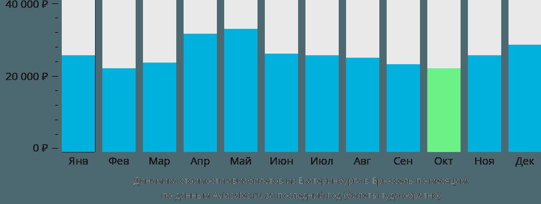 Динамика стоимости авиабилетов из Екатеринбурга в Брюссель по месяцам