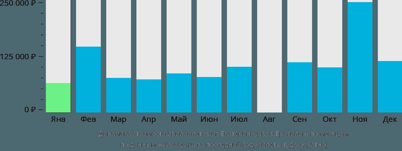 Динамика стоимости авиабилетов из Екатеринбурга в Бразилию по месяцам