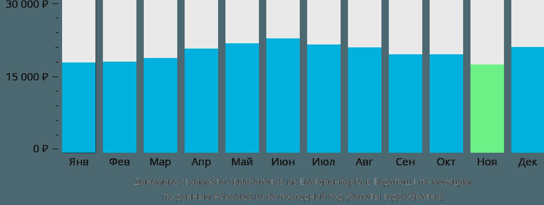 Динамика стоимости авиабилетов из Екатеринбурга в Будапешт по месяцам
