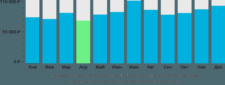 Динамика стоимости авиабилетов из Екатеринбурга в Буэнос-Айрес по месяцам