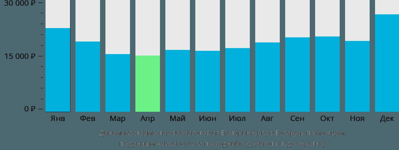 Динамика стоимости авиабилетов из Екатеринбурга в Беларусь по месяцам