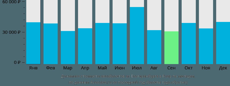 Динамика стоимости авиабилетов из Екатеринбурга в Каир по месяцам