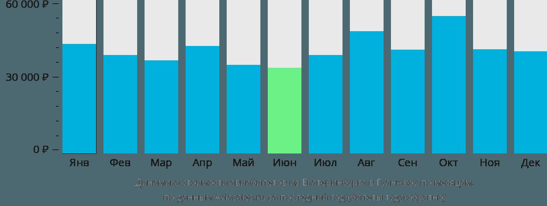 Динамика стоимости авиабилетов из Екатеринбурга в Гуанчжоу по месяцам