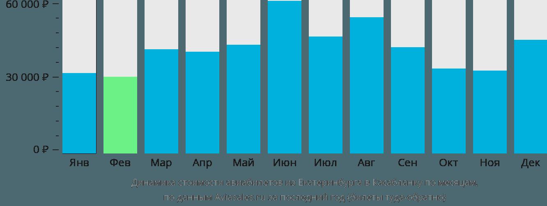 Динамика стоимости авиабилетов из Екатеринбурга в Касабланку по месяцам