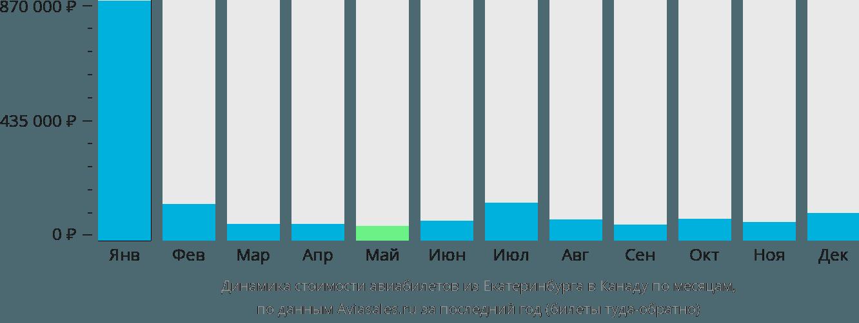 Динамика стоимости авиабилетов из Екатеринбурга в Канаду по месяцам