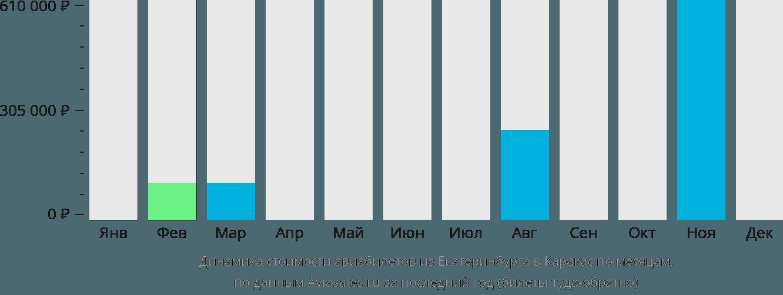 Динамика стоимости авиабилетов из Екатеринбурга в Каракас по месяцам