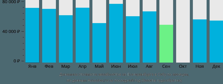 Динамика стоимости авиабилетов из Екатеринбурга в Себу по месяцам