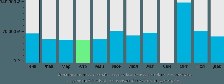 Динамика стоимости авиабилетов из Екатеринбурга в Чикаго по месяцам