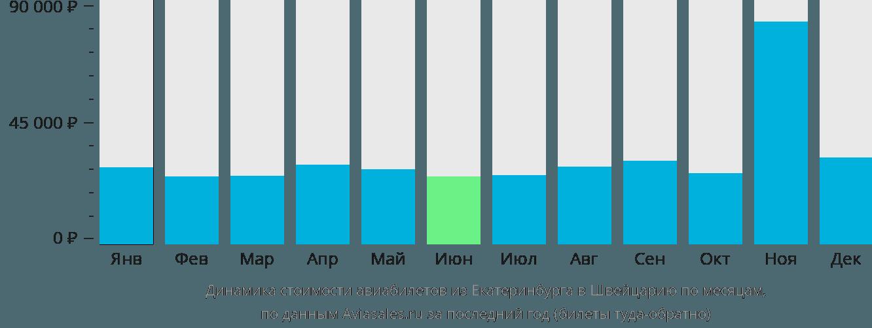 Динамика стоимости авиабилетов из Екатеринбурга в Швейцарию по месяцам