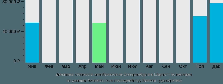 Динамика стоимости авиабилетов из Екатеринбурга в Шарлотт по месяцам
