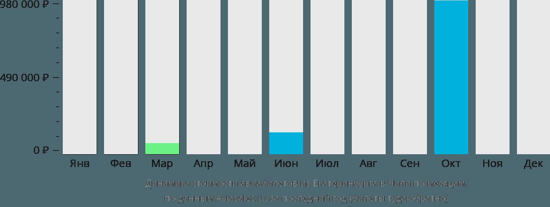 Динамика стоимости авиабилетов из Екатеринбурга в Чили по месяцам