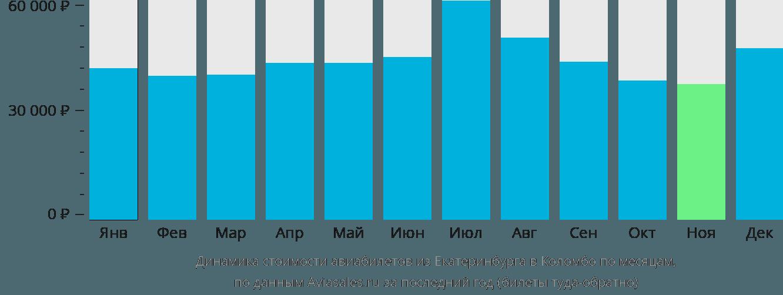 Динамика стоимости авиабилетов из Екатеринбурга в Коломбо по месяцам