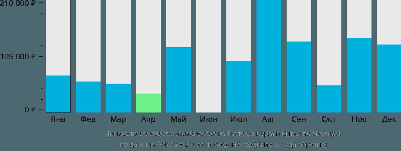 Динамика стоимости авиабилетов из Екатеринбурга в Китай по месяцам