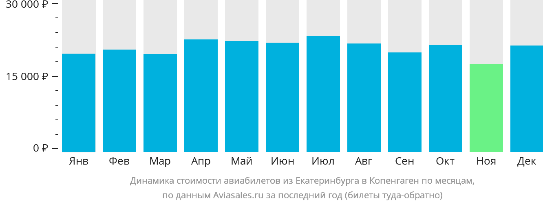 Динамика стоимости авиабилетов из Екатеринбурга в Копенгаген по месяцам
