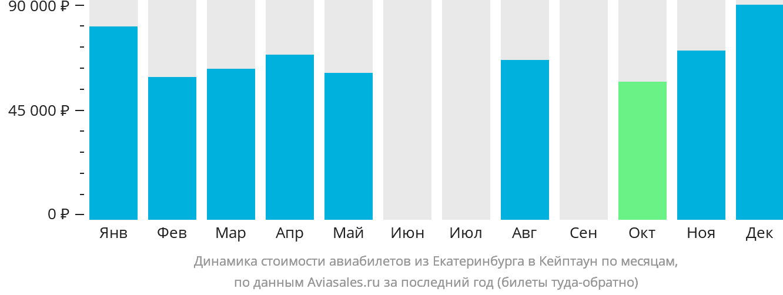 Динамика стоимости авиабилетов из Екатеринбурга в Кейптаун по месяцам