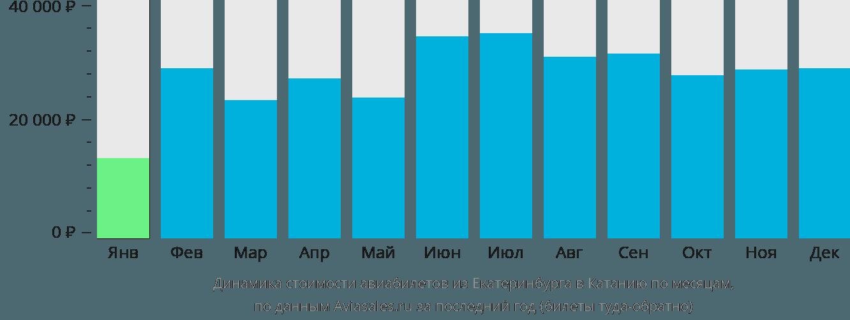 Динамика стоимости авиабилетов из Екатеринбурга в Катанию по месяцам