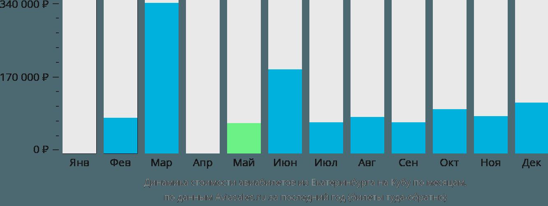 Динамика стоимости авиабилетов из Екатеринбурга на Кубу по месяцам