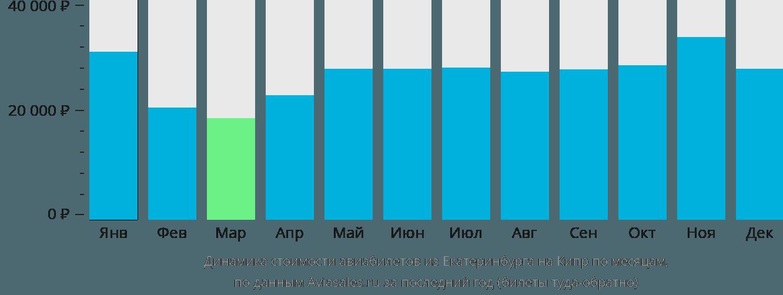 Динамика стоимости авиабилетов из Екатеринбурга на Кипр по месяцам