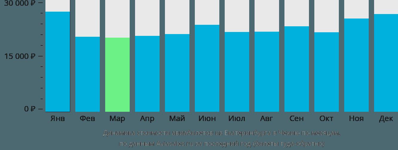 Динамика стоимости авиабилетов из Екатеринбурга в Чехию по месяцам
