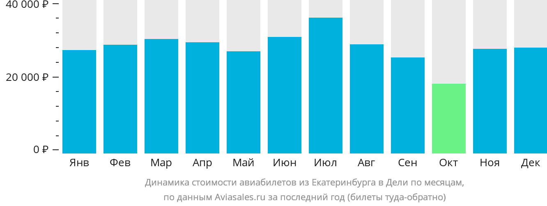 Динамика стоимости авиабилетов из Екатеринбурга в Дели по месяцам