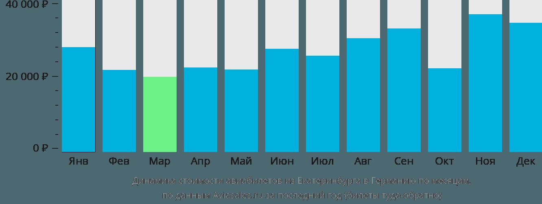Динамика стоимости авиабилетов из Екатеринбурга в Германию по месяцам