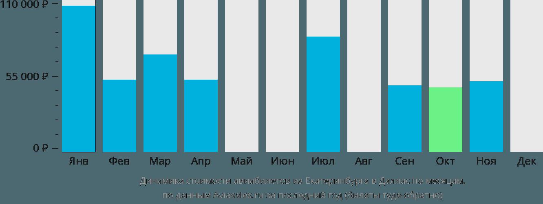 Динамика стоимости авиабилетов из Екатеринбурга в Даллас по месяцам