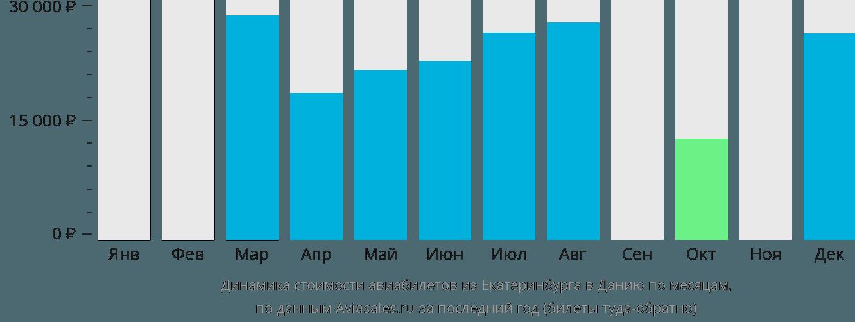 Динамика стоимости авиабилетов из Екатеринбурга в Данию по месяцам