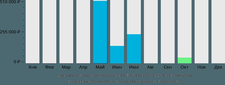 Динамика стоимости авиабилетов из Екатеринбурга в Днепр по месяцам