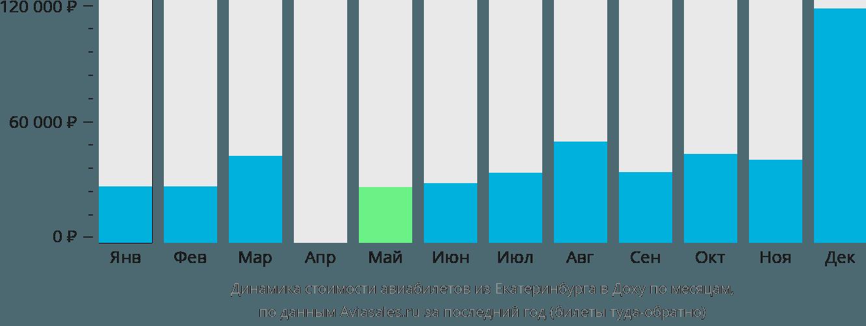 Динамика стоимости авиабилетов из Екатеринбурга в Доху по месяцам