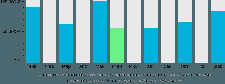 Динамика стоимости авиабилетов из Екатеринбурга в Доминиканскую Республику по месяцам