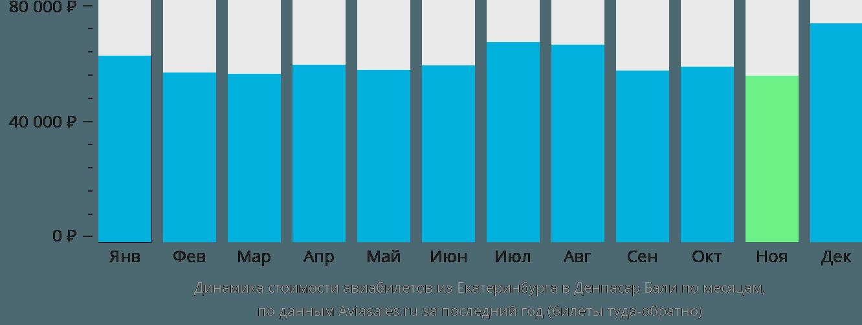 Динамика стоимости авиабилетов из Екатеринбурга в Денпасар Бали по месяцам