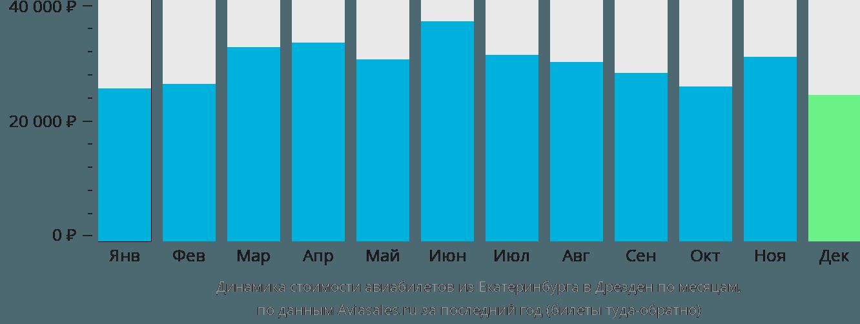 Динамика стоимости авиабилетов из Екатеринбурга в Дрезден по месяцам