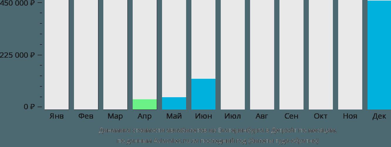 Динамика стоимости авиабилетов из Екатеринбурга в Детройт по месяцам