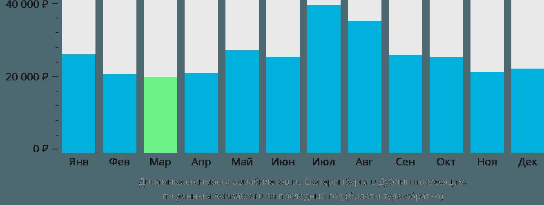 Динамика стоимости авиабилетов из Екатеринбурга в Дублин по месяцам