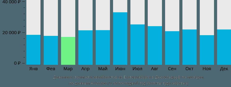 Динамика стоимости авиабилетов из Екатеринбурга в Дюссельдорф по месяцам